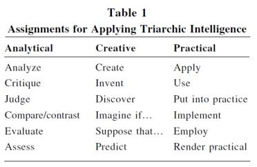 triarchicintelligence